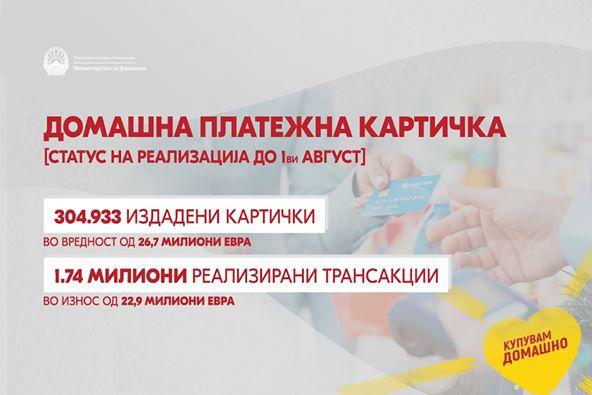Kartelë pagesore vendore shfrytëzojnë 305 mijë qytetarë, deri më 1 gusht kanë shpenzuar 23 milionë euro
