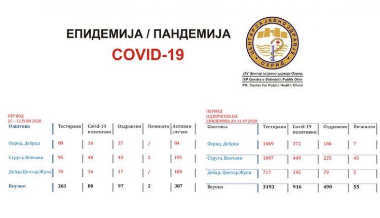Javën e kaluar në Ohër dhe Dibër nga 16, në Strugë 48 raste të konfirmuara të Kovid-19