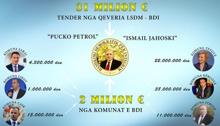 QEVERIA LSDM-BDI është një simbol i krimit dhe korrupsionit