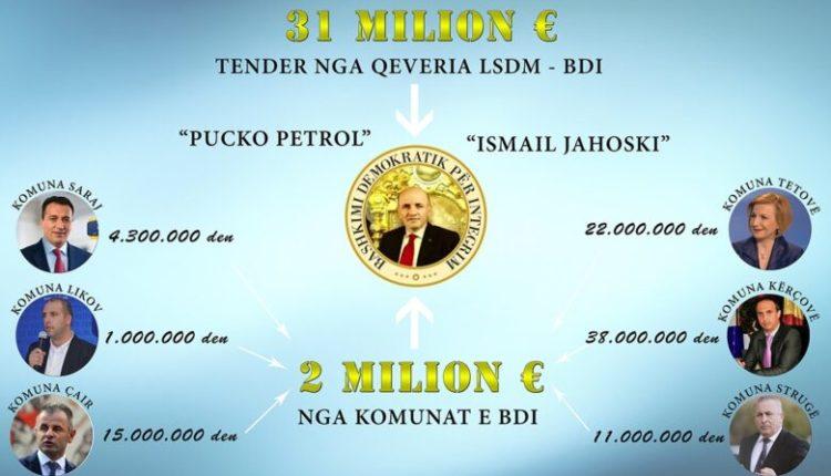 ASH: Deputeti i BDI-së, Ismail Jahoski, përfituesi më i madh i tenderave