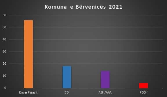 Anketa 'Source', Kandidatët tjerë janë shumë larg, prandaj vota shqiptare në Bërvenicë duhet të bashkohet për Enver Pajazitin